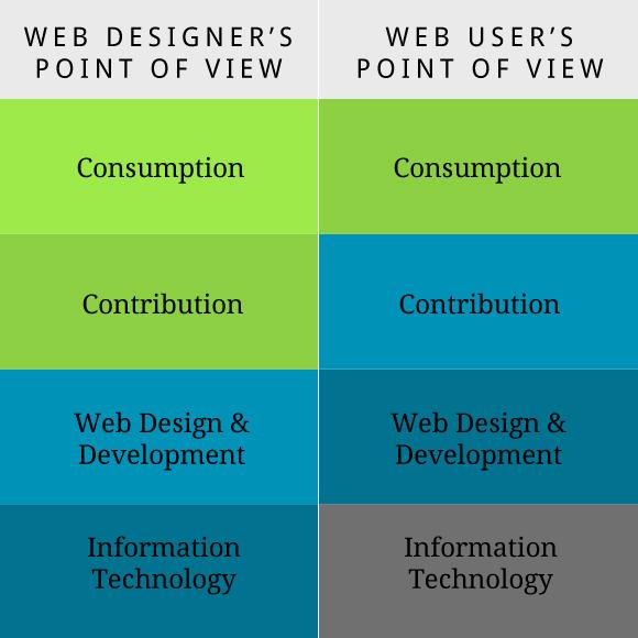 Web Designer POV vs. Web User POV