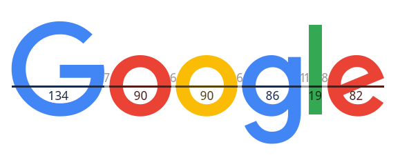 The New Google Logo, Measured
